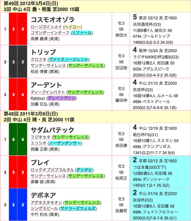 報知杯弥生賞2016年過去03