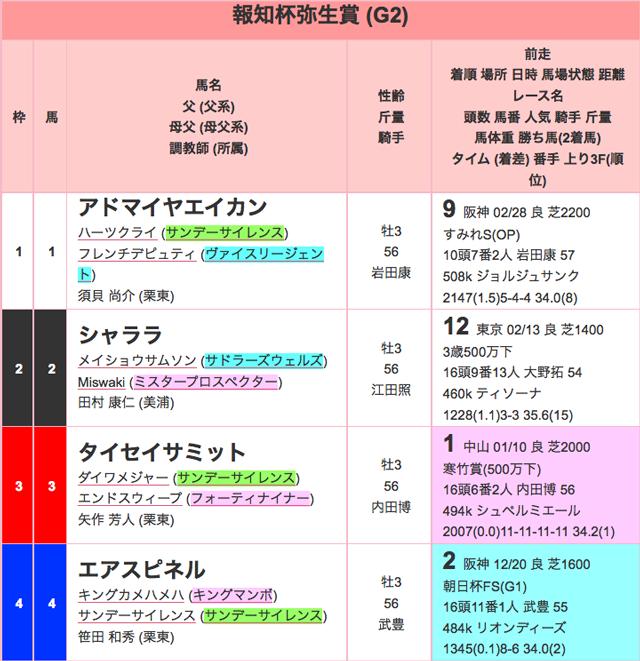 報知杯弥生賞2016年出馬表01