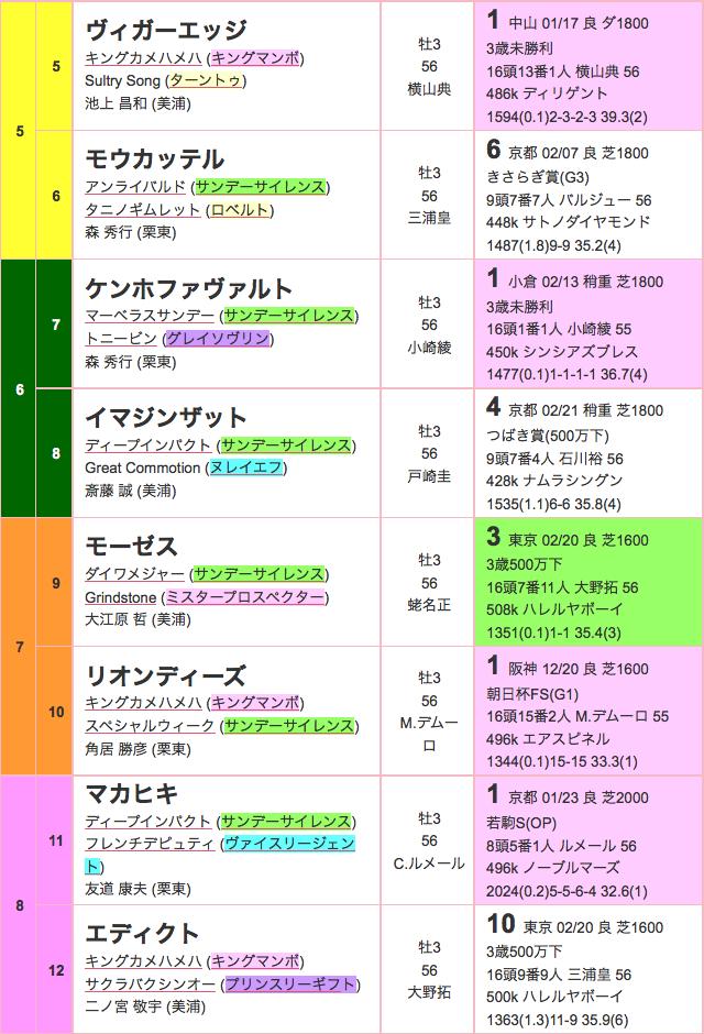 報知杯弥生賞2016年出馬表02