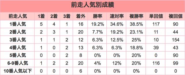 報知杯弥生賞2016年前走人気