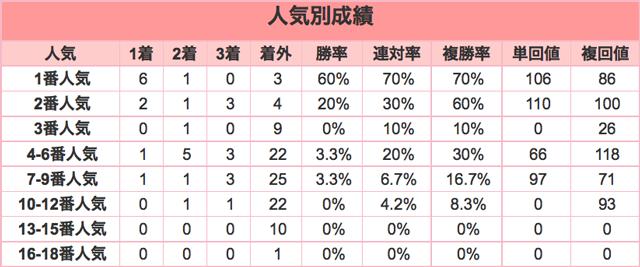 報知杯弥生賞2016年人気