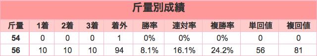 報知杯弥生賞2016年斤量