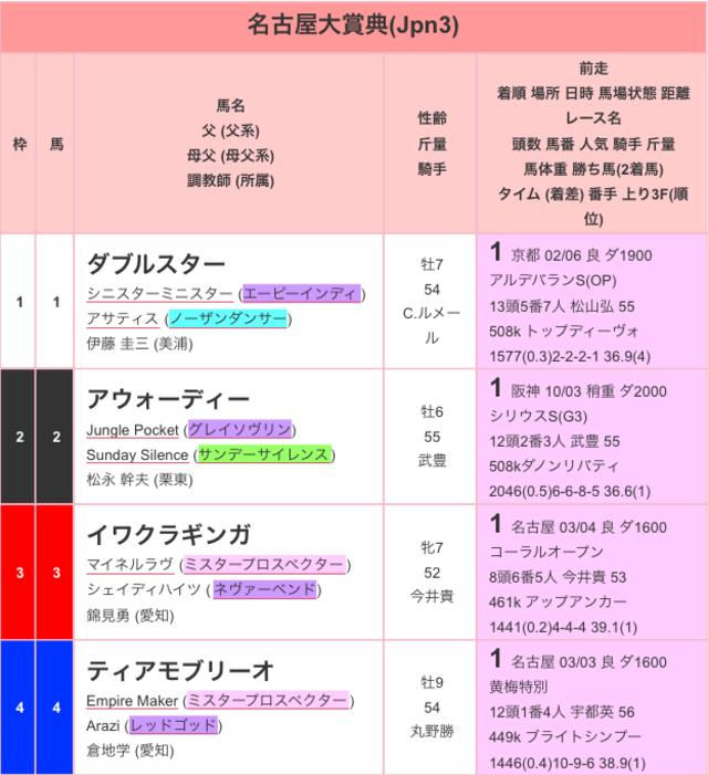 名古屋大賞典2016出馬表01