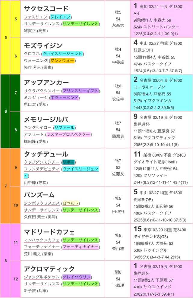 名古屋大賞典2016出馬表02