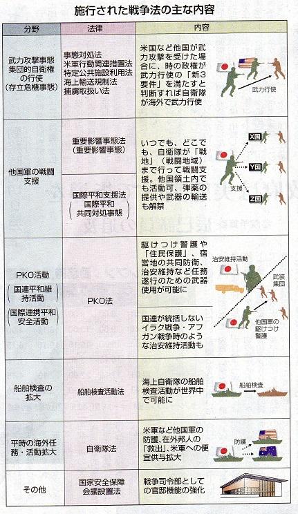 戦争法の主な内容 20160329 赤旗