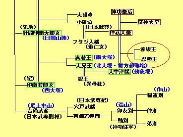 114話吉備関係系図2図(最終)