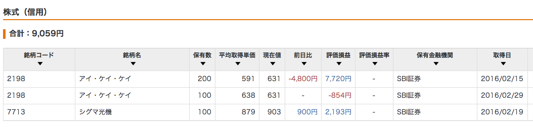 株式信用_201602