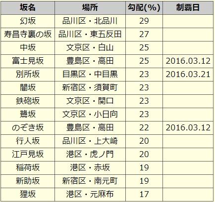 2016-03-21-激坂リスト