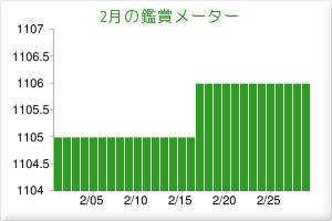 201602鑑賞メーター