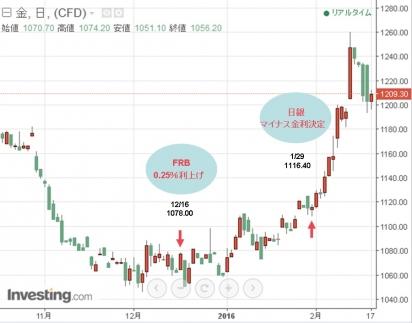20160217金チャート2