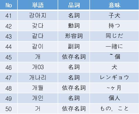 TOPIK 単語集5