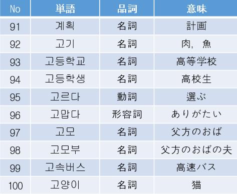 TOPIK 単語集10