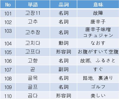TOPIK 単語集11