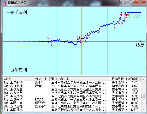 20160220-02初段戦激指14七段+棋譜解析結果