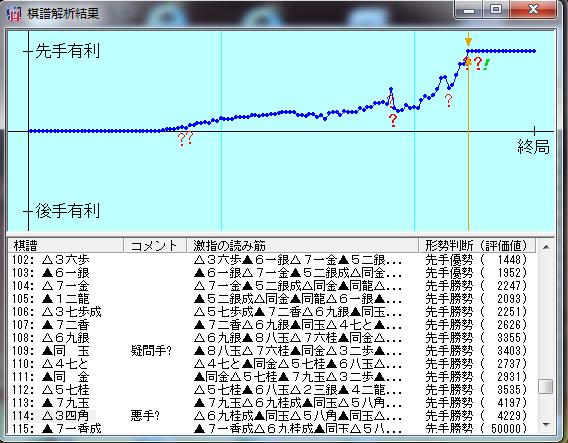 20160304-02○三段+戦棋譜解析結果
