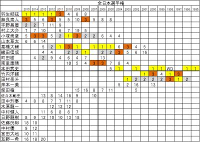 全日本選手権M