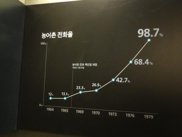 2012年12月19日 朴正煕紀念館 農漁村電話普及率