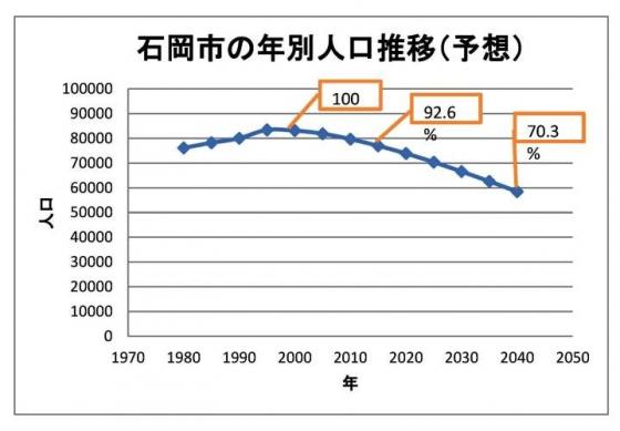 石岡市の年齢別人口推移1