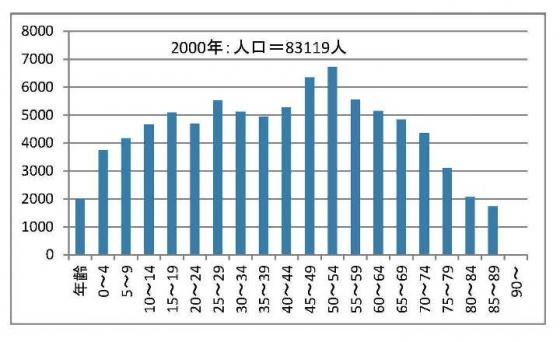 石岡市の年齢別人口推移2