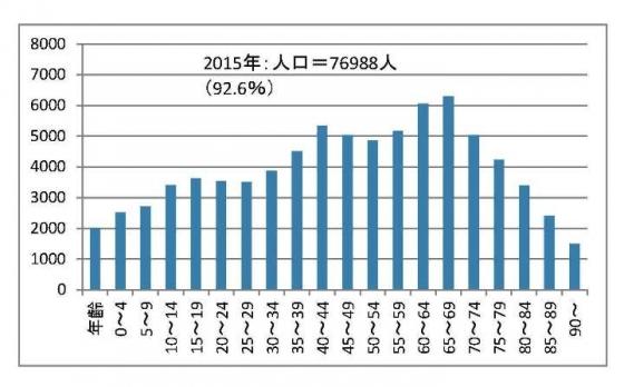石岡市の年齢別人口推移3