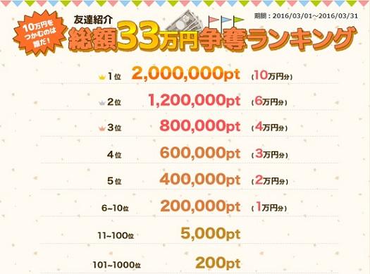 ポイントタウン_友達紹介_33万円_1603