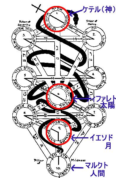 生命の樹中央の柱の太陽と月 by占いとか魔術とか所蔵画像