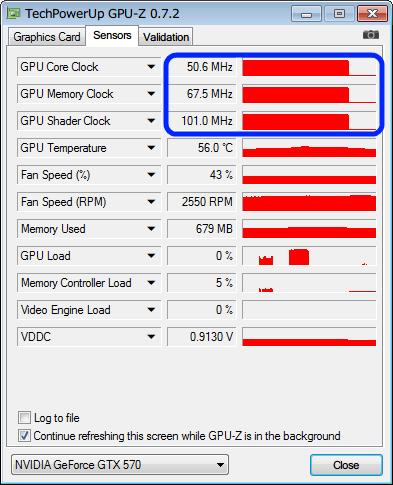 GPU-Z Sensors タブ、フル稼働時のGPU クロックから省電力状態に移行