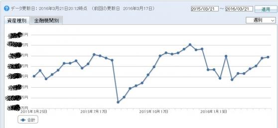 2016年3月時の総資産額