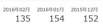 メールdeポイント ポイント履歴 201602