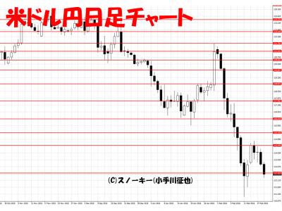 20160220米ドル円日足