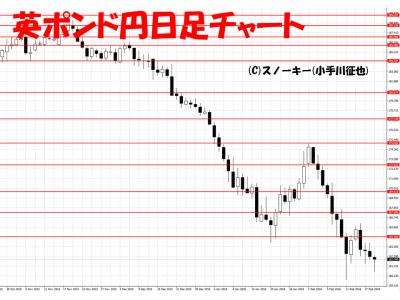 20160220英ポンド円日足