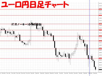 20160220ユーロ円日足さきよみLIONチャート検証