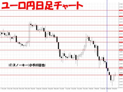 20160227ユーロ円日足さきよみLIONチャート