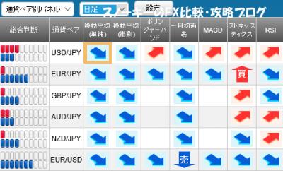 20160227さきよみLIONチャートシグナルパネル