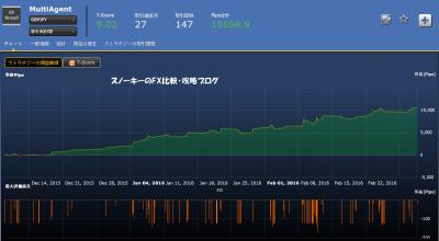 シストレ24MultiAgent損益チャート