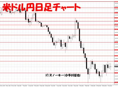 20160305米ドル円日足