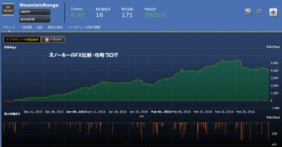 シストレ24MountainRange損益チャート