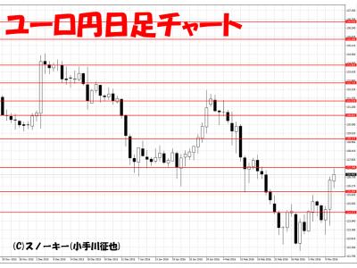 20160312ユーロ円日足