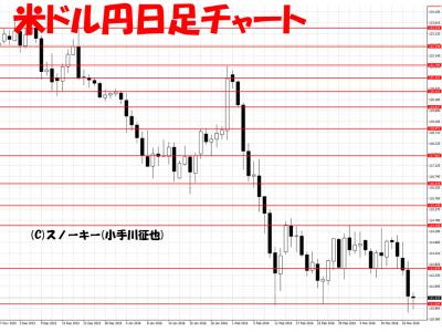20160318米ドル円日足