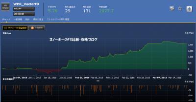 シストレ24WPR_VectorFX損益チャート