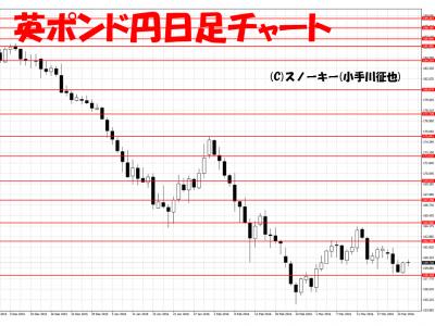 20160326英ポンド円日足