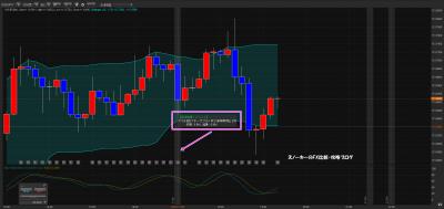 経済指標がチャート上に表示されるFXツール2