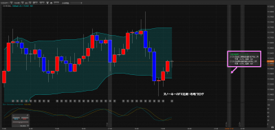 経済指標がチャート上に表示されるFXツール3