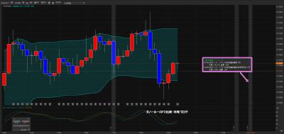 経済指標がチャート上に表示されるFXツール4