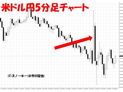 20160401米雇用統計米ドル円5分足
