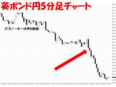 20160401米雇用統計英ポンド円5分足