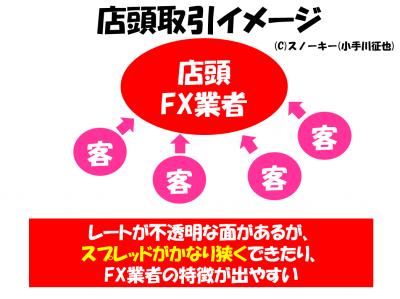 FX店頭取引イメージ図