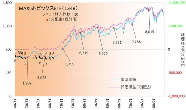 国内株式151202