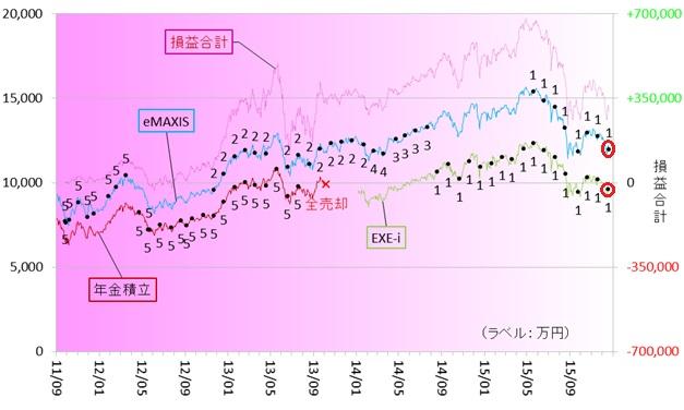 新興国株式151201