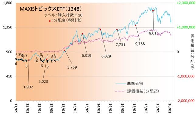 国内株式160104